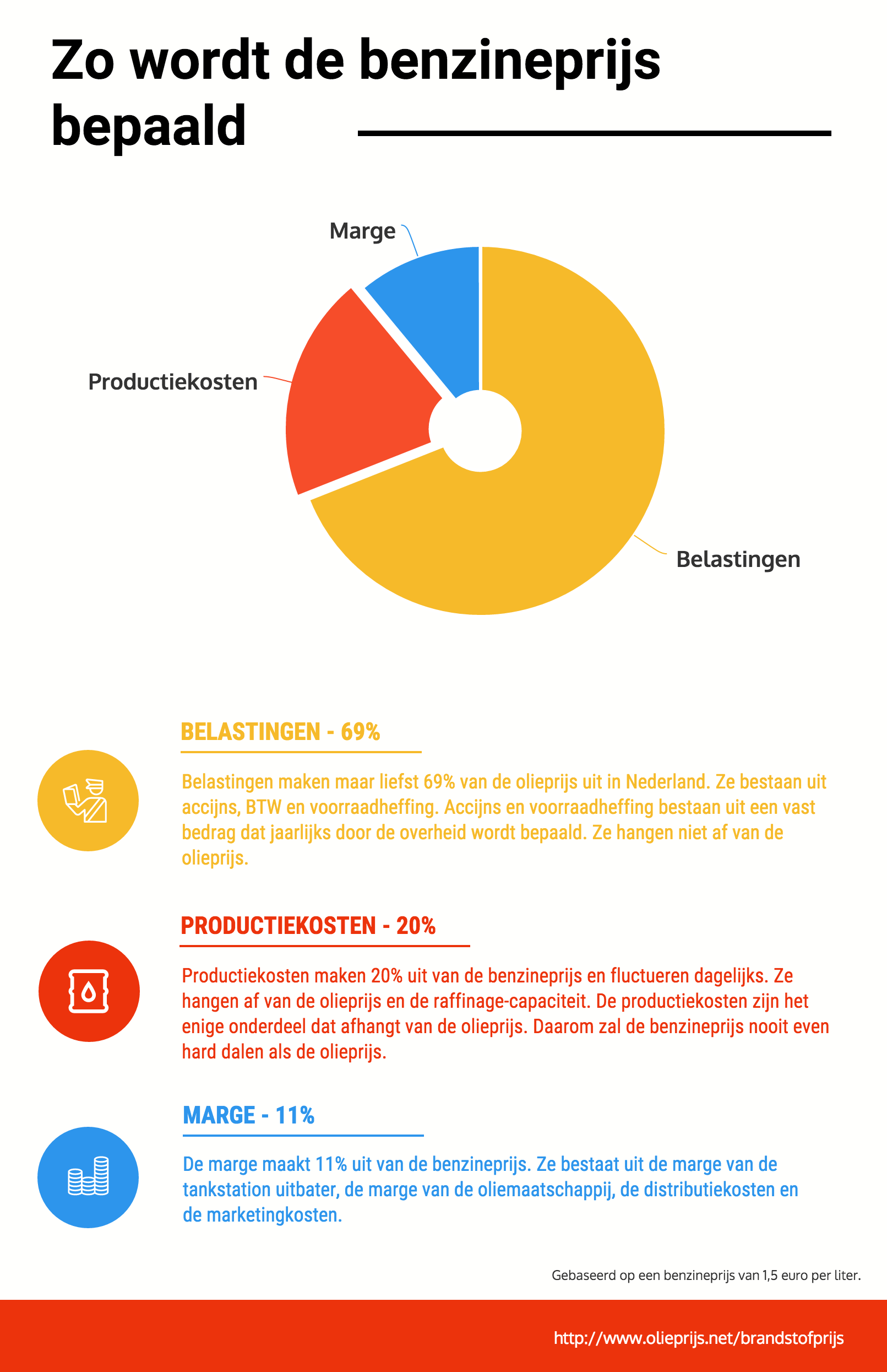 https://www.olieprijs.net/sites/olieprijs/files/infographics/benzineprijs-infographic.png